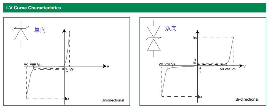关于SEMTECH  TVS二极管性能分析介绍