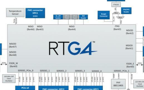 目前有哪些性能强大的FPGA开发板