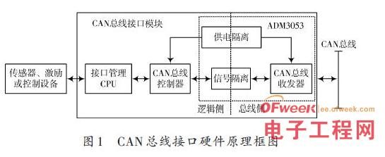 CAN控制器模块的智能总线接口设计