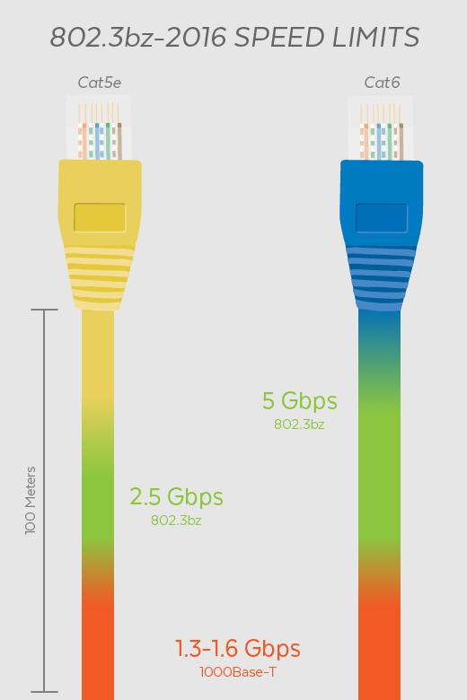 关于802.3bz—2.5Gbps和5Gbps铜...