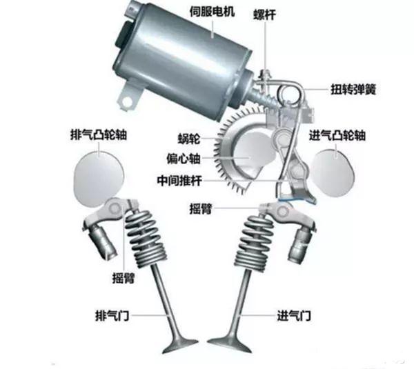 连续式气门升程可变系统(CVVL)对起动的影响