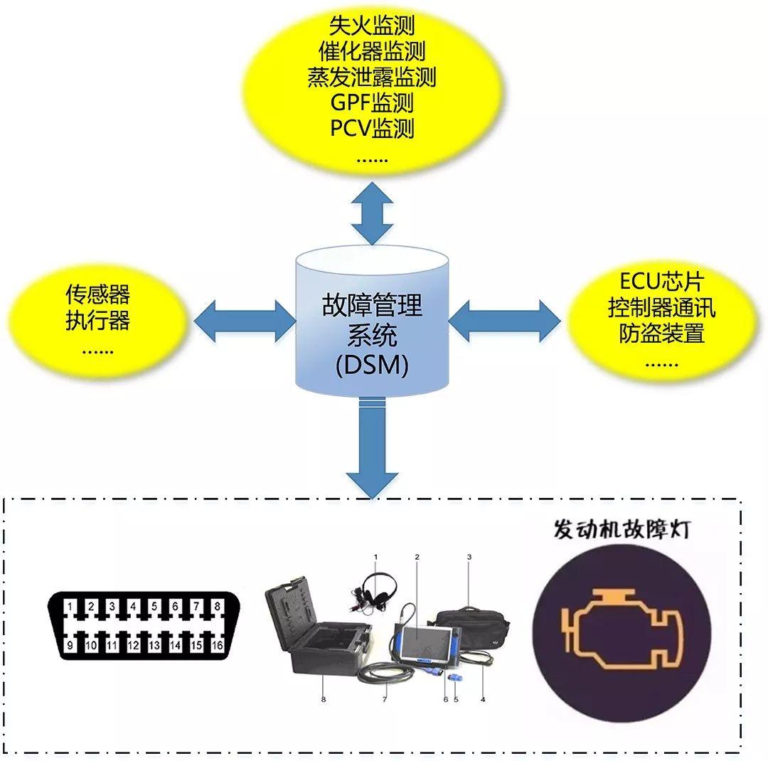 车载诊断系统OBD诊断结果收集和故障应对