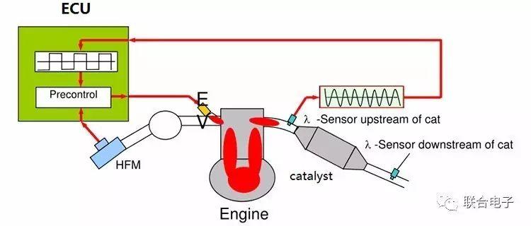 国六关于催化器氧传感器OBD监测的解决方案