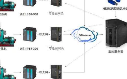 如何通过4G智能网关对PLC进行远程控制