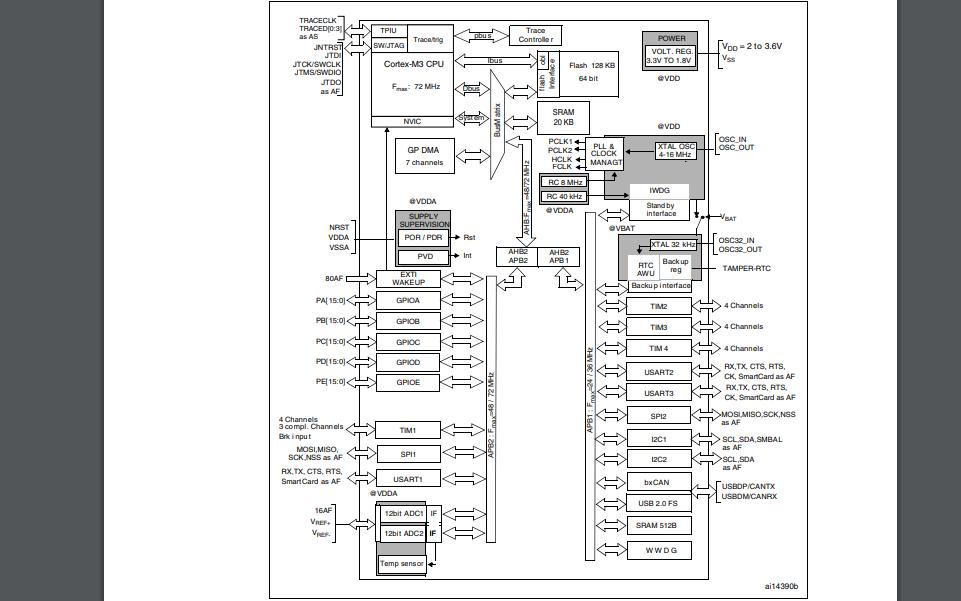 STM32F103X8和STM32F103XB微控制器的数据手册免费下载