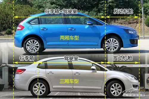 解析汽车车身结构_汽车性能的分析