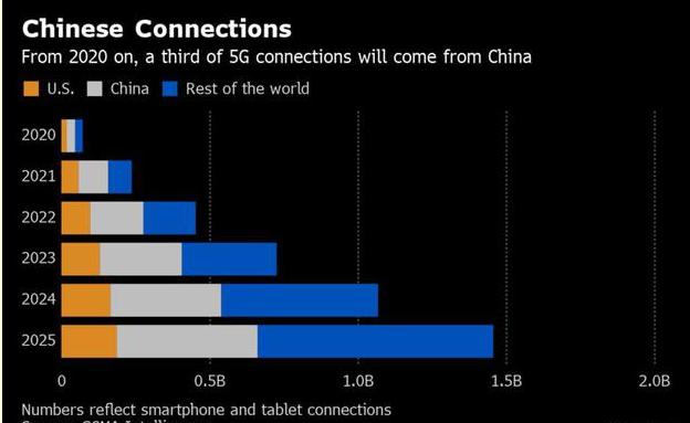 中國5G在未來5年里將會明顯領先其他國家
