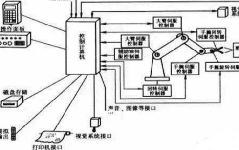 工业机器人的控制系≡统由哪些部分结构组成