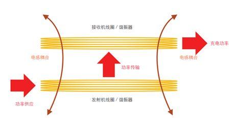 关于无线充电线圈的性能测试和应用介绍