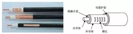 关于漏泄电缆损耗的分析测试和应用
