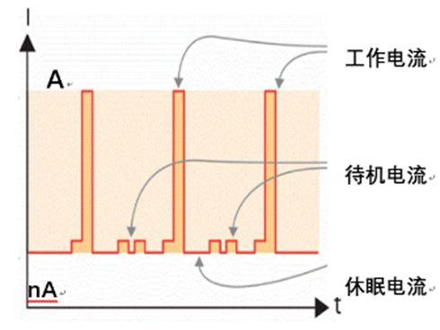 关于智能/IoT设备整机耗电特性的测试和应用