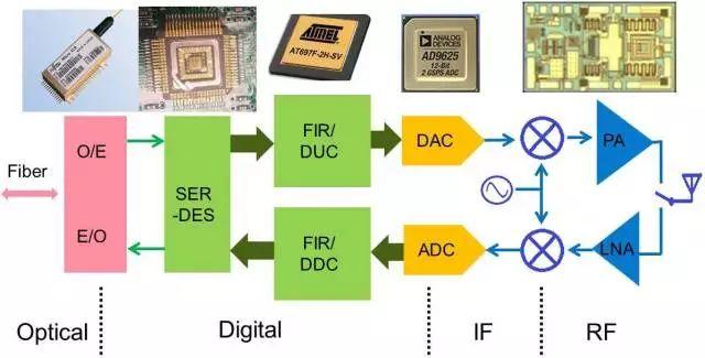 关于验证芯片在板级或系统级应用上的真正性能指标的...
