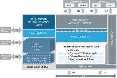 Cadence宣布新的Tensilica Vision P6 DSP瞄准嵌入式神经网络应用
