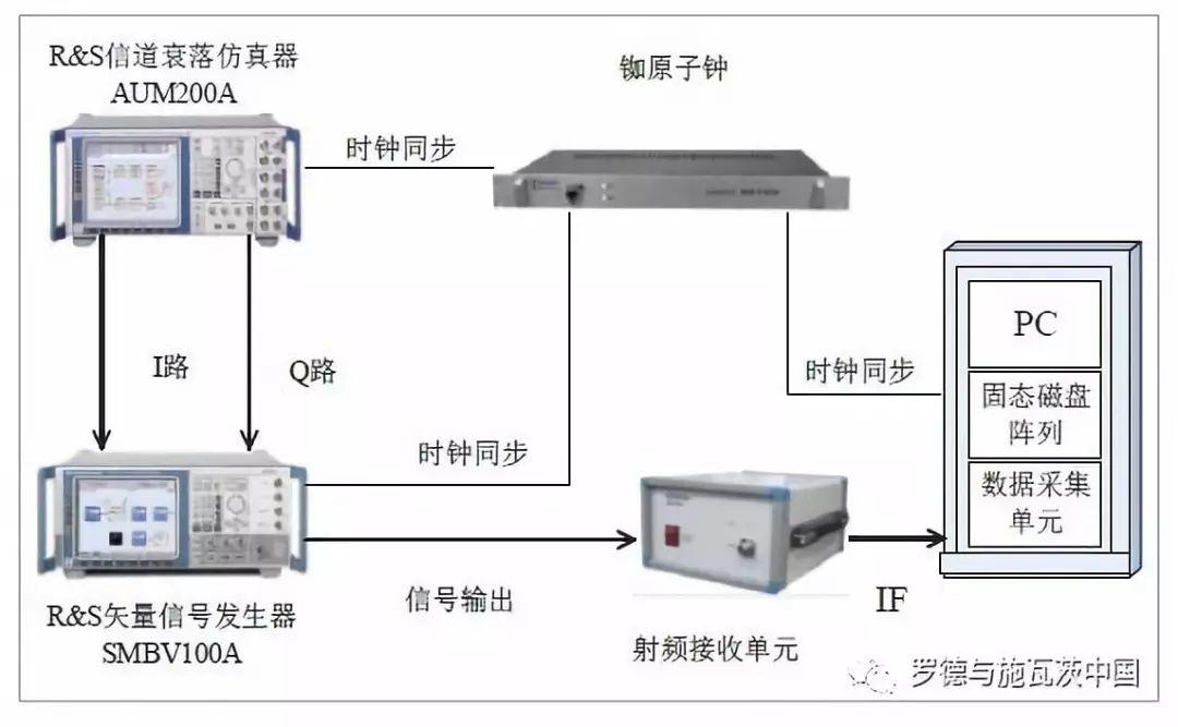 分享基于基带信号发生器与衰落模拟器的高铁无线信道...