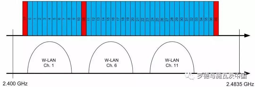 关于低功耗蓝牙产品的射频测试的分析和介绍