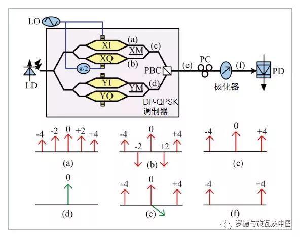 关于DP-QPSK调制器的八倍频微波光子信号生成技术的分析和介绍