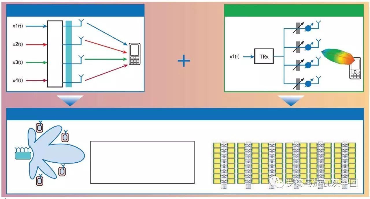 關于5G大規模MIMO天線陣列3D OTA測試的介紹和應用