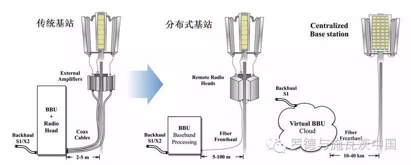 关于S无线前传系统测试方案的介绍和应用