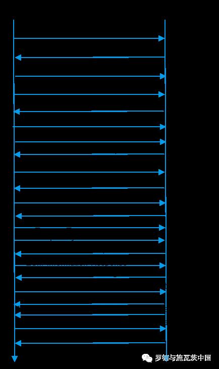 关于SR-LTE信令流程和终端信令行为分析和应用