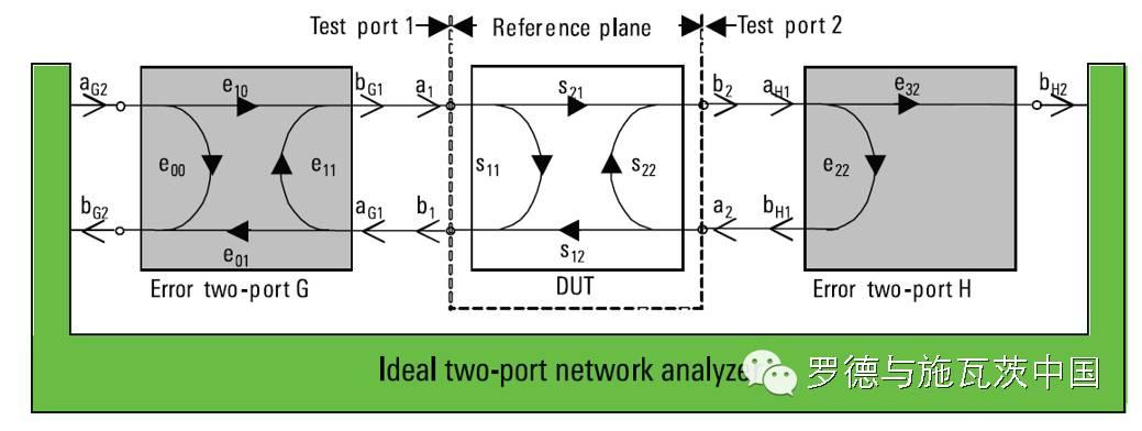 分析矢量网络分析仪校准和验证的常见误区介绍和应用