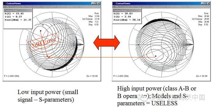 关于?#24615;?#35856;波负载牵引测试技术的分析和应用