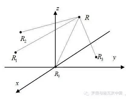 关于多通道矢量信号源的时差定位系统性能测试分析和...