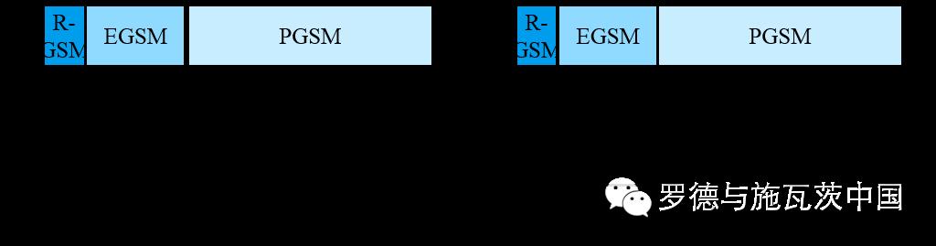 关于GSM-R网络覆盖测试解决方案的先容和应用
