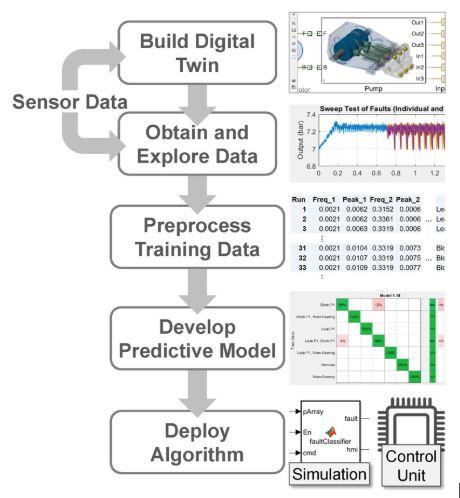 关于使用数字孪生体进行预测性维护的操作分享和应用