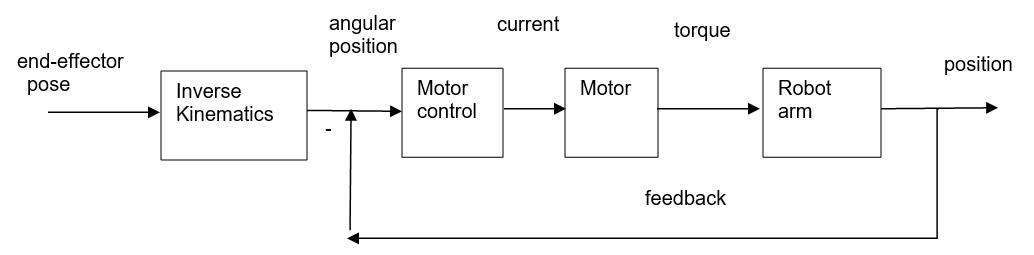关于MATLAB 中的机械臂算法分析和介绍