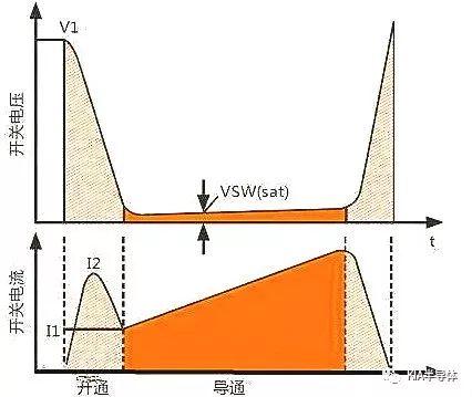 关于开关电源-MOS开关损耗推导过程分析