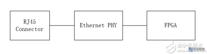 简谈基于FPGA的千兆以太网