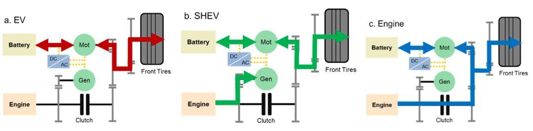 关于整车系统仿真和控制策略优化分析和介绍