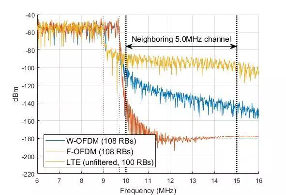 關于用于新型 3GPP 無線電技術開發的 5G 庫的性能分析和介紹