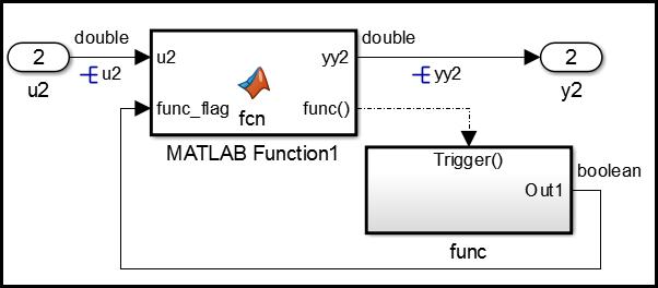 分享Simulink子系统生成单独的子函数的教程