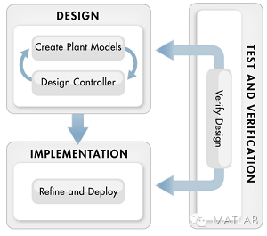 MATLAB的全新应用程序简化了控制系统的设计和分析