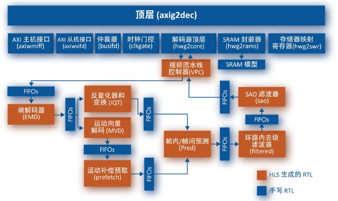 关于WEBM视频解压缩硬件IP的介绍和分析
