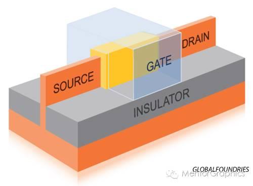 关于FinFET技术中的电路设计的分析和介绍