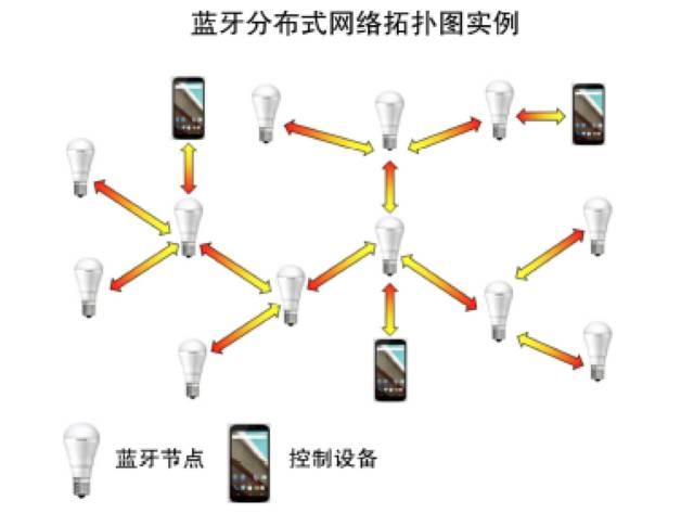 藍牙分布式網絡拓撲圖說明