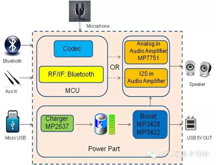 关于蓝牙音箱的专属电源方案的分析和介绍