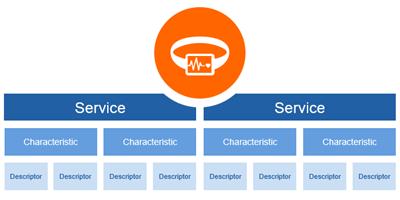 藍牙是面向開發者的無線通信技術