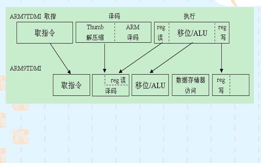 嵌入式系统设计教程之ARM操操在线观看的详细资料概述