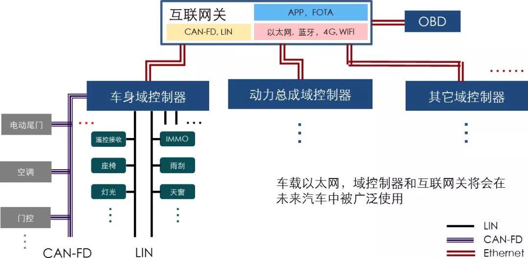 基于以太網主干網絡的集中式域控制器架構