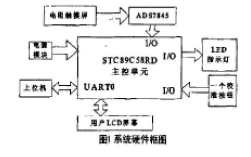 如何使用STC单片机实现触摸屏五点校准的算法设计