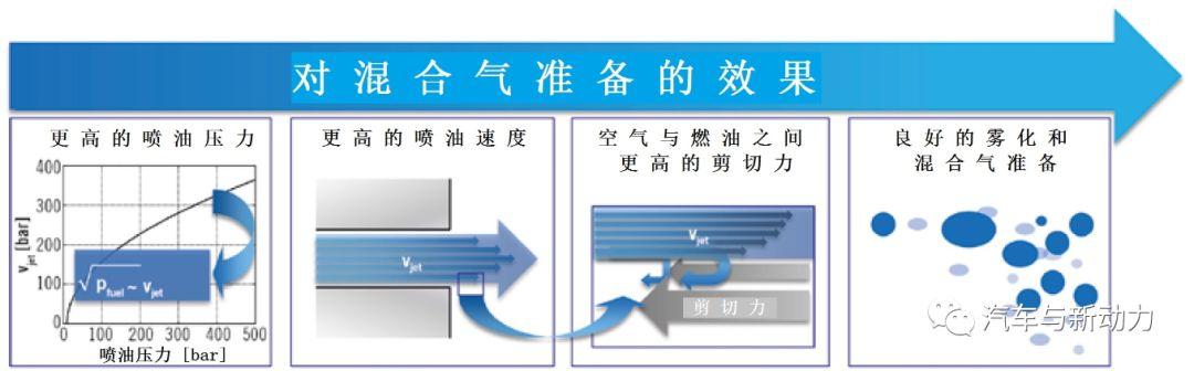 关于如何将直喷式汽油机喷油压力提高到50MPa的相关研究方法