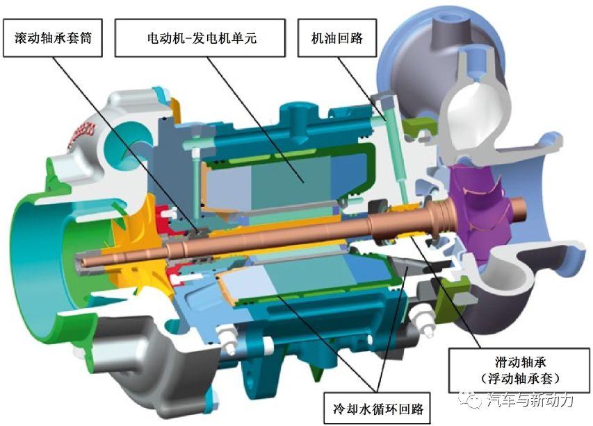 关于电辅助涡轮增压器的应用