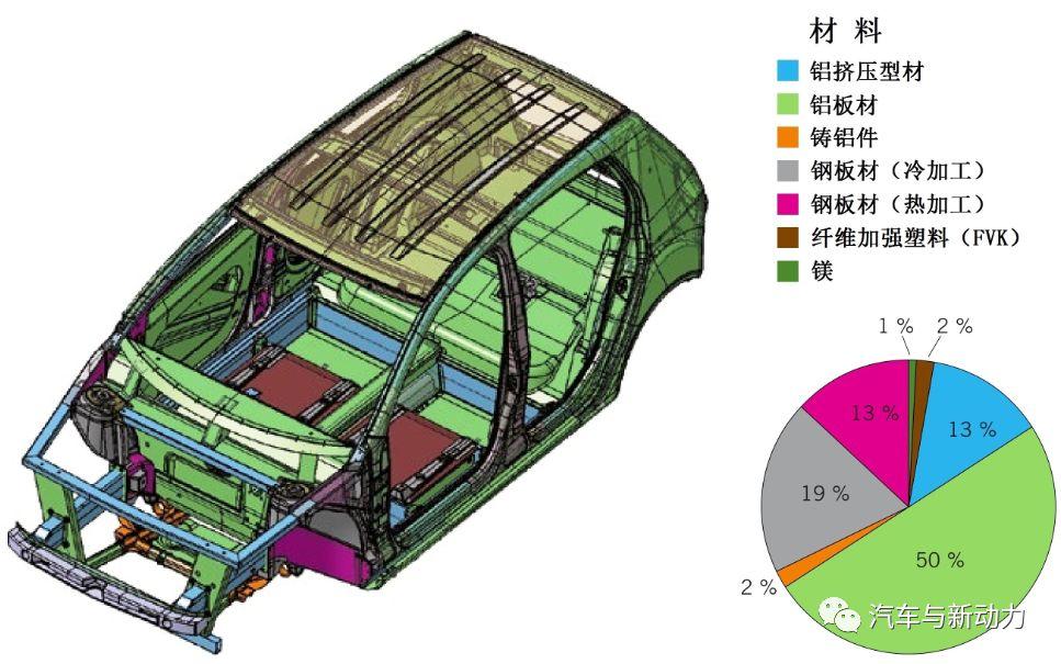 分享用于电动车的组合材料方案设计