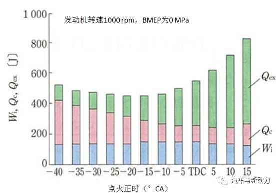 关于提高车辆效率的热管理技术的相关方案设计