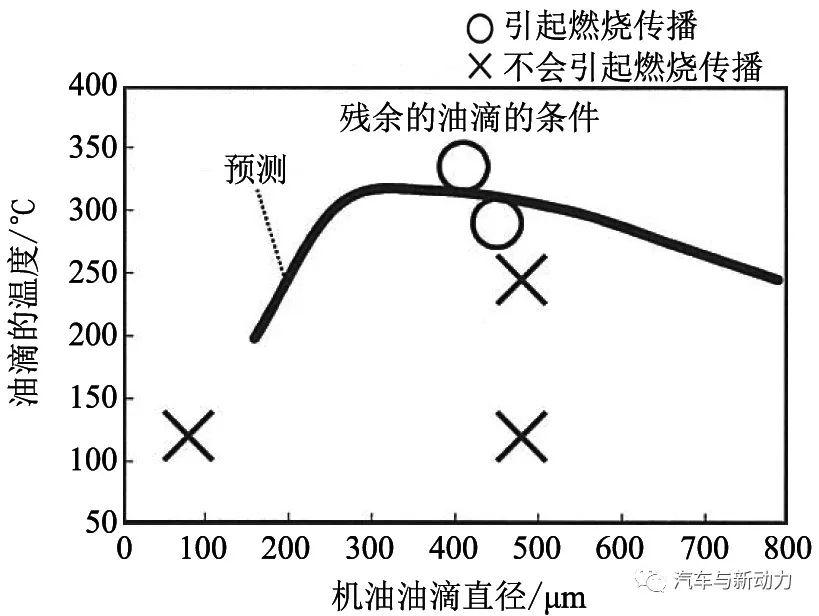 关于低速提前点火机理分析