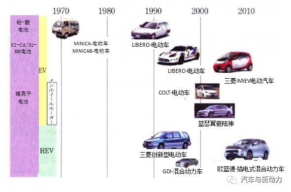 关于日本电动车技术发展史分析