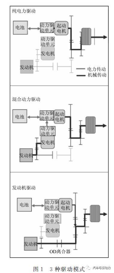 关于Accord插电式混合动力车用汽油机的开发分析